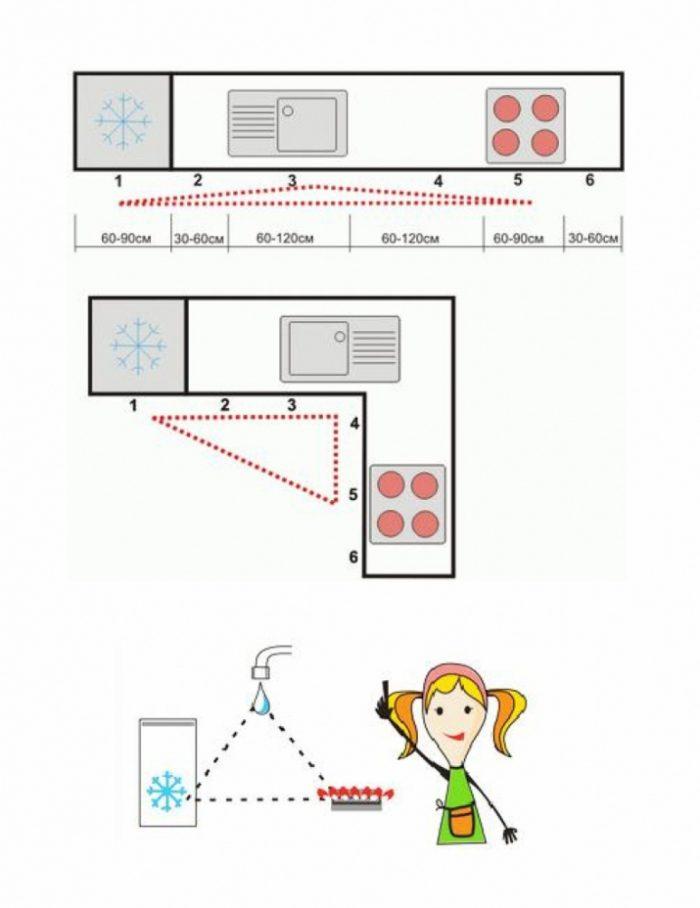 Помните о рабочем треугольнике на кухне