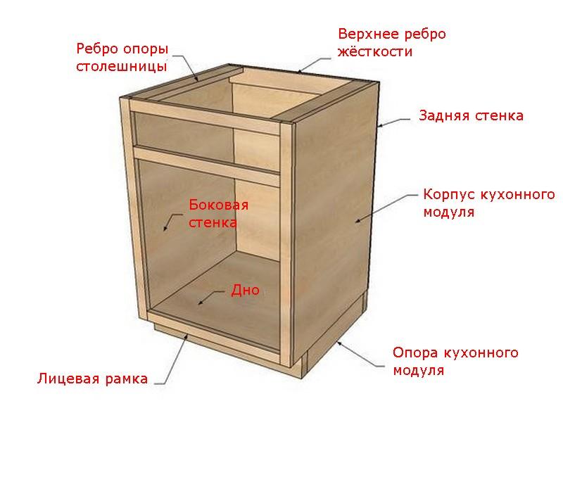 Конструкция типового кухонного модуля по-американски