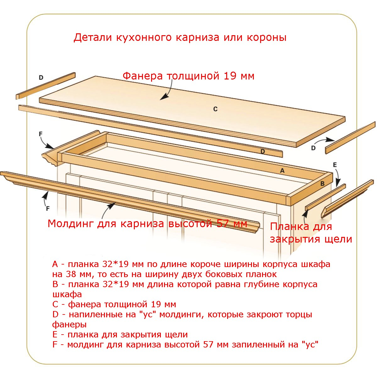 Общая схема монтажа короны для кухни