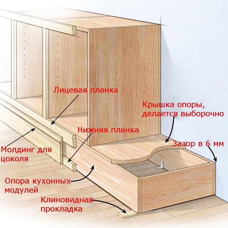 Схема изготовления цоколя для кухни