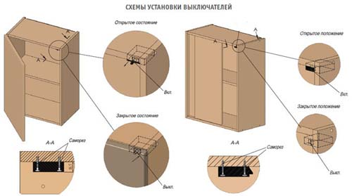 Схемы срабатывания выключателя для распашной двери и двери купе
