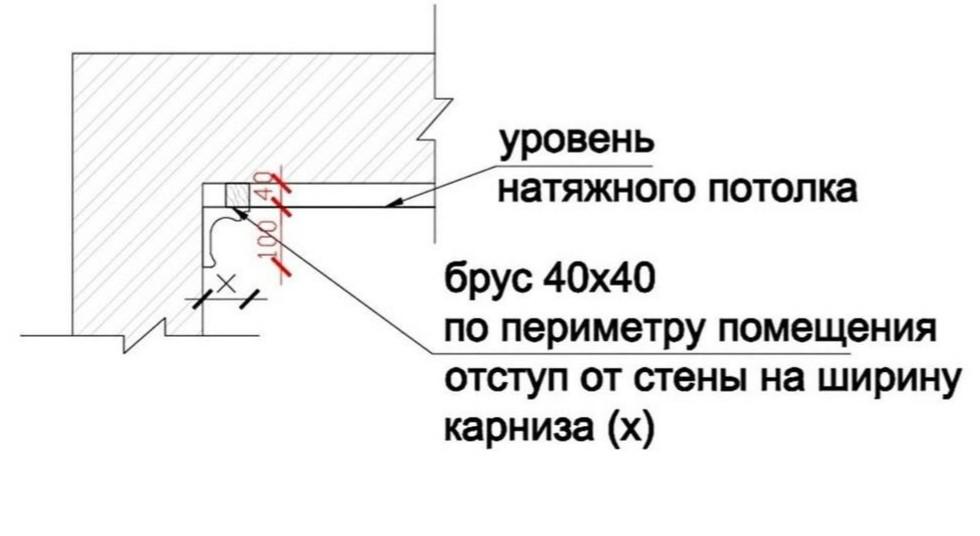 Схема монтажа декоративного карниза по периметру при монтаже натяжного потолка