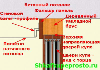 Сопряжение натяжного потолка и шкафа купе