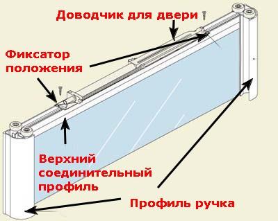 доводчик для двери шкафа купе инструкция