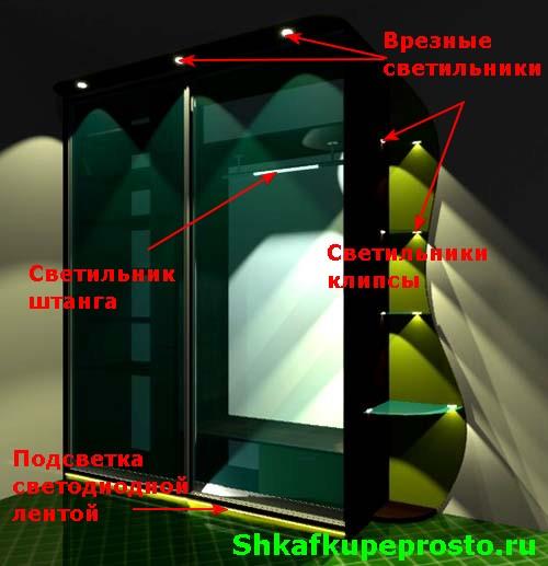 Основные элементы подсветки