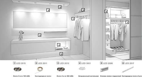 Светодиодная лента в шкаф