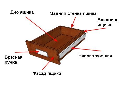 Ящик шкафа купе