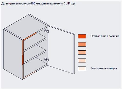Возможные места установки в корпус доводчика.